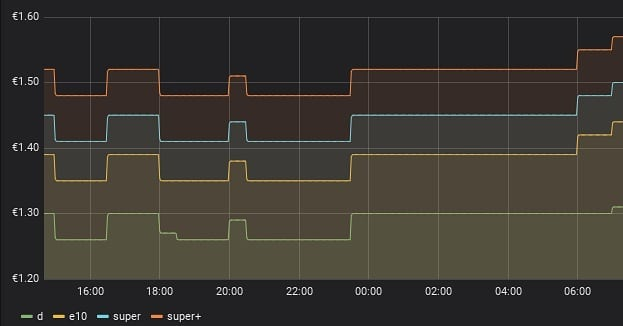 Fuel prices graph in grafana dashboard, grouped by fuel type